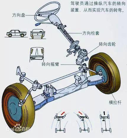 汽车转向器配套供应厂