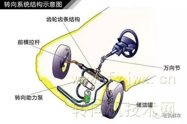 汽车转向系统的结构和工作原理简介